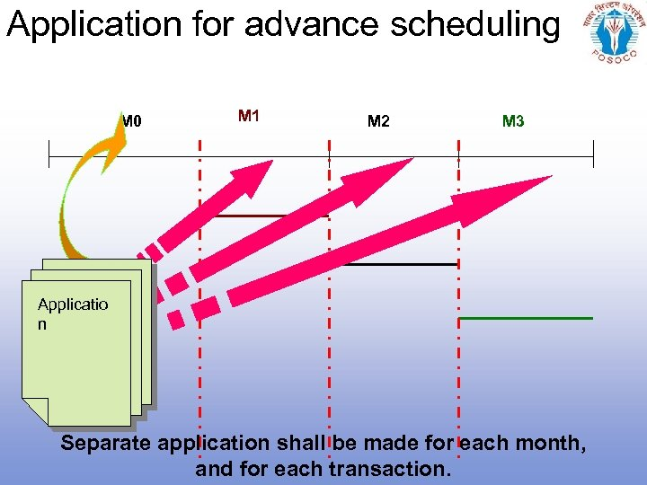 Application for advance scheduling M 0 M 1 M 2 M 3 Applicatio n