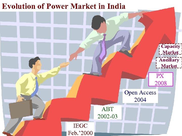 Evolution of Power Market in India Capacity Market Ancillary Market PX 2008 Open Access