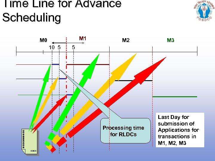 Time Line for Advance Scheduling M 1 M 0 10 5 M 2 M
