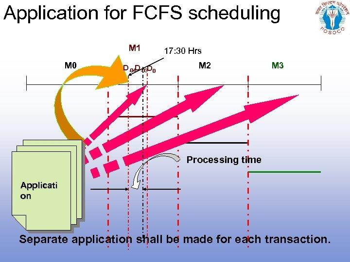 Application for FCFS scheduling M 1 M 0 D-04 D-03 D 0 17: 30