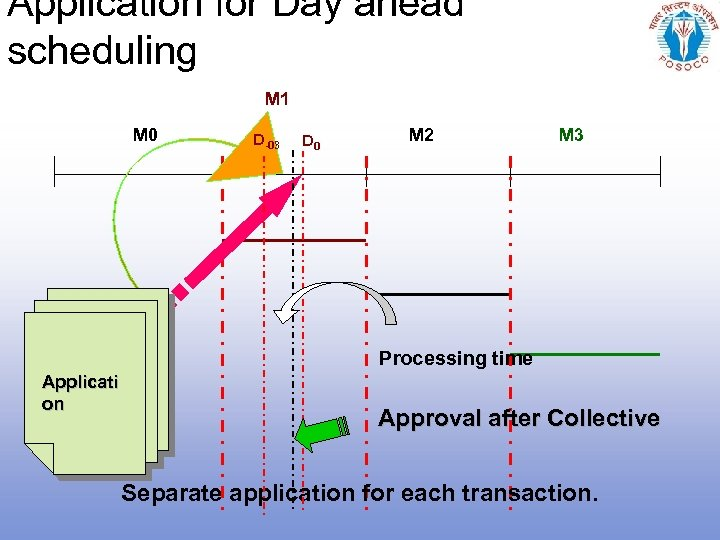 Application for Day ahead scheduling M 1 M 0 D-03 D 0 M 2