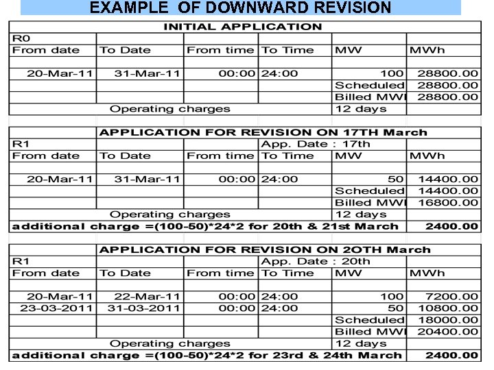 EXAMPLE OF DOWNWARD REVISION