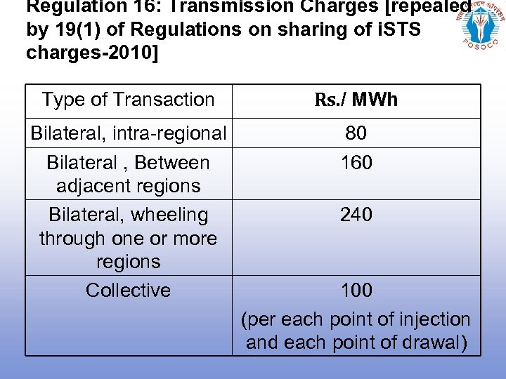 Regulation 16: Transmission Charges [repealed by 19(1) of Regulations on sharing of i. STS