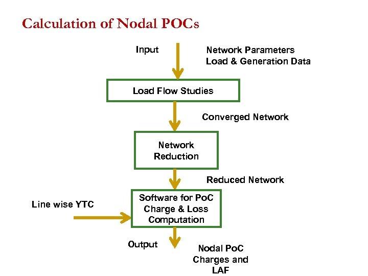 Calculation of Nodal POCs Input Network Parameters Load & Generation Data Load Flow Studies