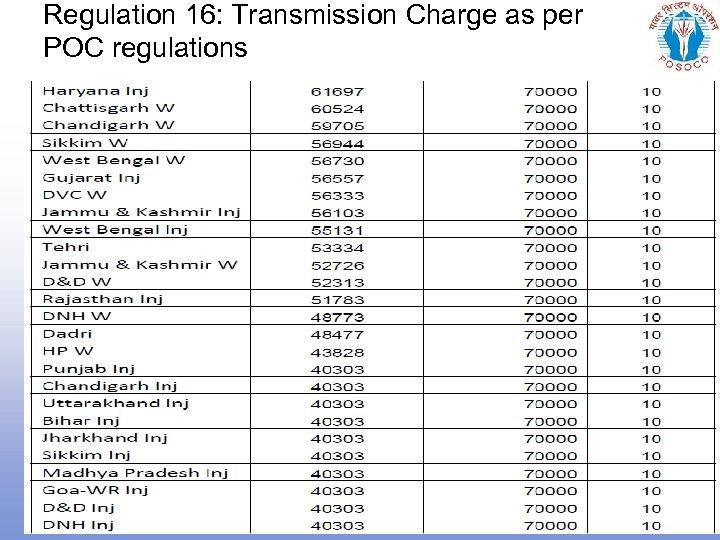 Regulation 16: Transmission Charge as per POC regulations