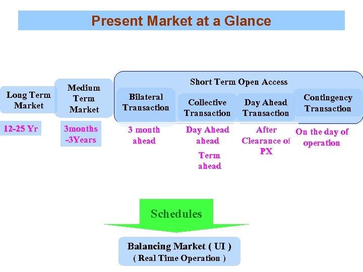 Present Market at a Glance Long Term Market 12 -25 Yr Medium Term Market