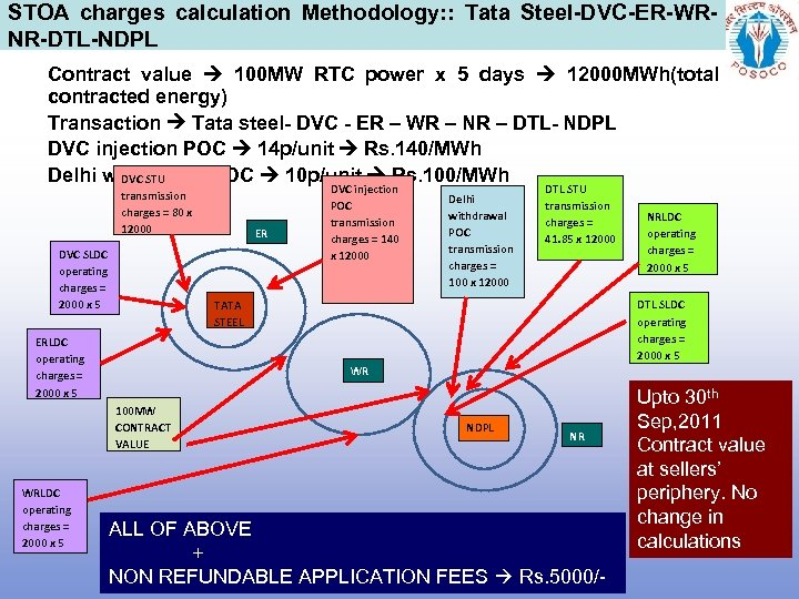 STOA charges calculation Methodology: : Tata Steel-DVC-ER-WRNR-DTL-NDPL Contract value 100 MW RTC power x