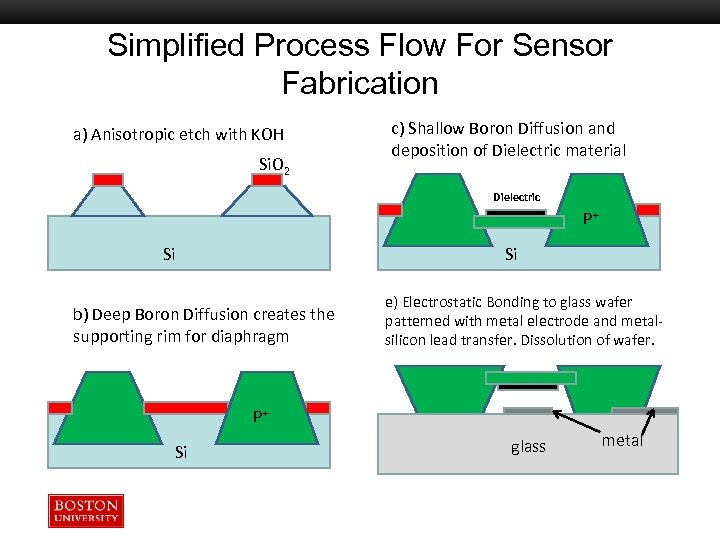 Simplified Process Flow For Sensor Fabrication a) Anisotropic etch with KOH Si. O 2