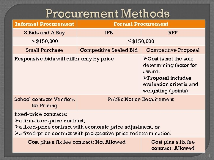 Procurement Methods Informal Procurement 3 Bids and A Buy Formal Procurement IFB > $150,