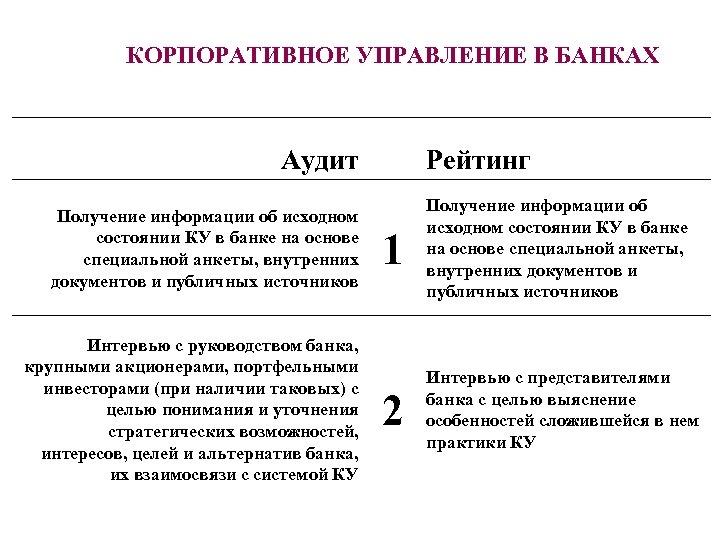 КОРПОРАТИВНОЕ УПРАВЛЕНИЕ В БАНКАХ Аудит Получение информации об исходном состоянии КУ в банке на