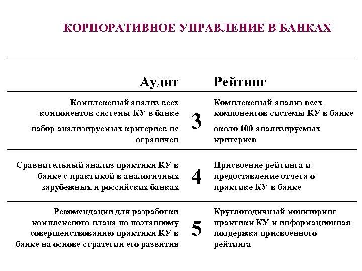 КОРПОРАТИВНОЕ УПРАВЛЕНИЕ В БАНКАХ Аудит Комплексный анализ всех компонентов системы КУ в банке набор