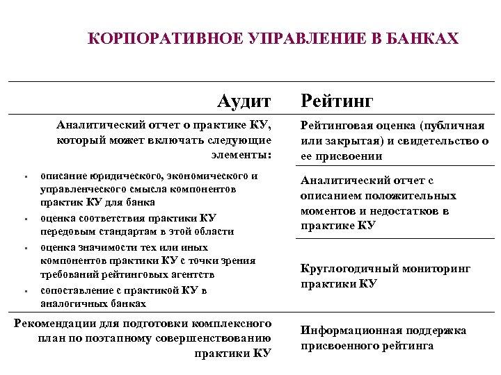 КОРПОРАТИВНОЕ УПРАВЛЕНИЕ В БАНКАХ Аудит Аналитический отчет о практике КУ, который может включать следующие
