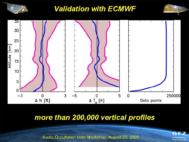 Validation with ECMWF more than 200, 000 vertical profiles Radio Occultation User Workshop, August