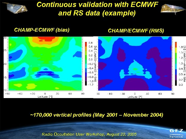 Continuous validation with ECMWF and RS data (example) CHAMP-ECMWF (bias) CHAMP/ECMWF (RMS) ~170, 000