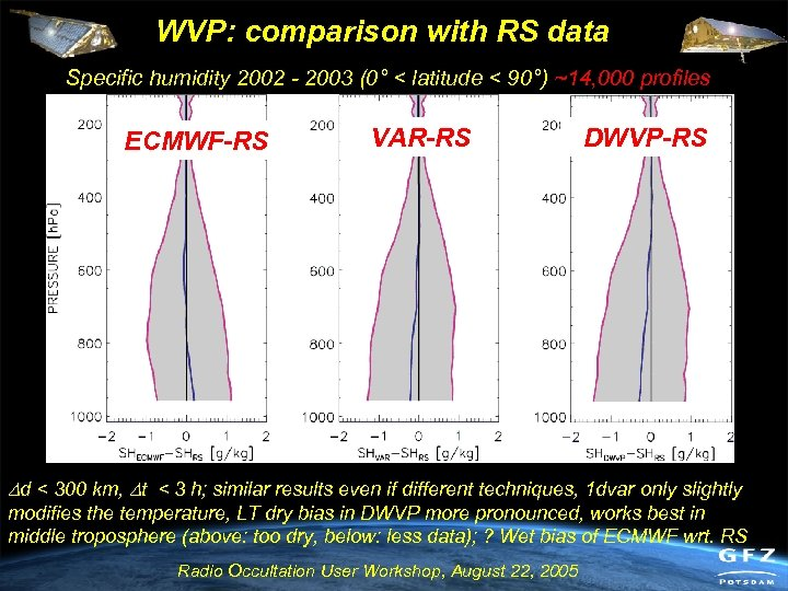 WVP: comparison with RS data Specific humidity 2002 - 2003 (0° < latitude <