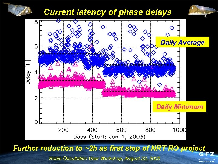 Current latency of phase delays Daily Average Daily Minimum Further reduction to ~2 h