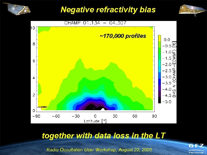 Negative refractivity bias ~170, 000 profiles together with data loss in the LT Radio