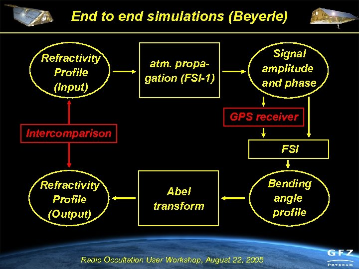 End to end simulations (Beyerle) Refractivity Profile (Input) atm. propagation (FSI-1) Signal amplitude and