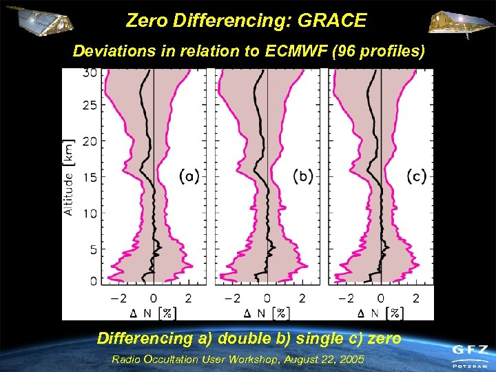 Zero Differencing: GRACE Deviations in relation to ECMWF (96 profiles) Differencing a) double b)