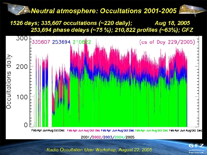 Neutral atmosphere: Occultations 2001 -2005 1526 days; 335, 607 occultations (~220 daily); Aug 18,
