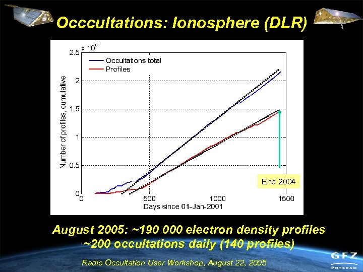 Occcultations: Ionosphere (DLR) End 2004 August 2005: ~190 000 electron density profiles ~200 occultations