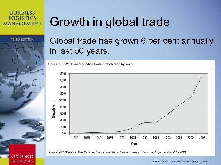 Growth in global trade Global trade has grown 6 per cent annually in last