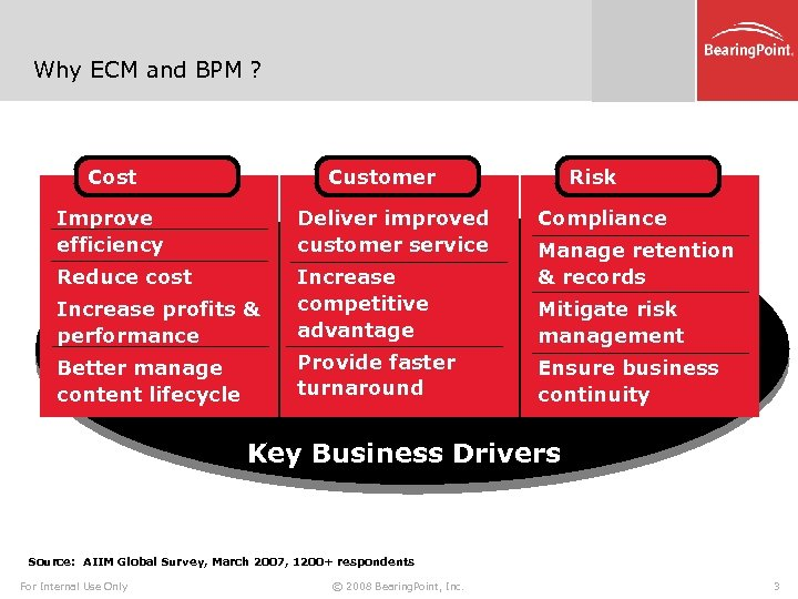 Why ECM and BPM ? Cost Customer Improve efficiency Deliver improved customer service Reduce