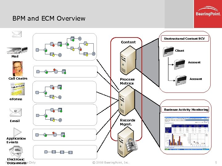 BPM and ECM Overview Content Unstructured Content SCV Client Mail Account Call Centre Process