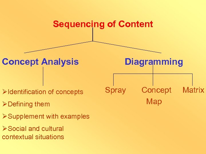 Sequencing of Content Concept Analysis ØIdentification of concepts ØDefining them ØSupplement with examples ØSocial