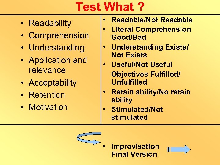 Test What ? • • Readability Comprehension Understanding Application and relevance • Acceptability •