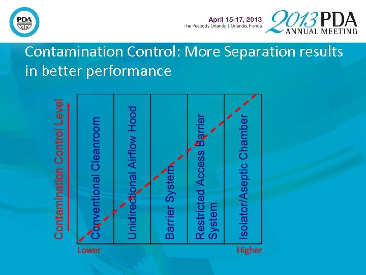 Contamination Control: More Separation results in better performance