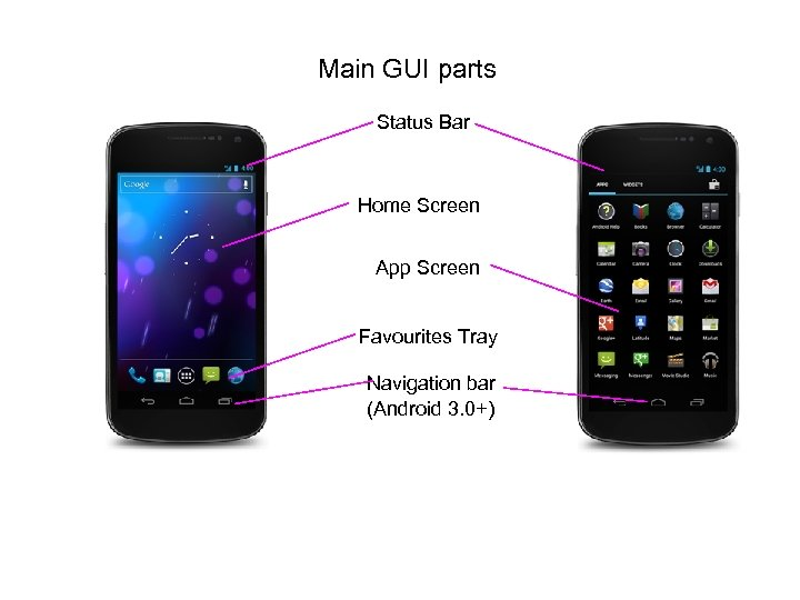 Main GUI parts Status Bar Home Screen App Screen Favourites Tray Navigation bar (Android