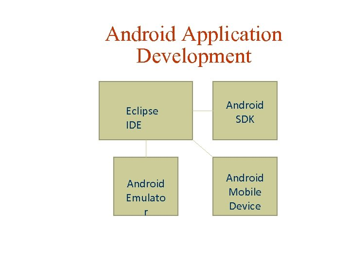 Android Application Development Eclipse IDE Android SDK Android Emulato r Android Mobile Device