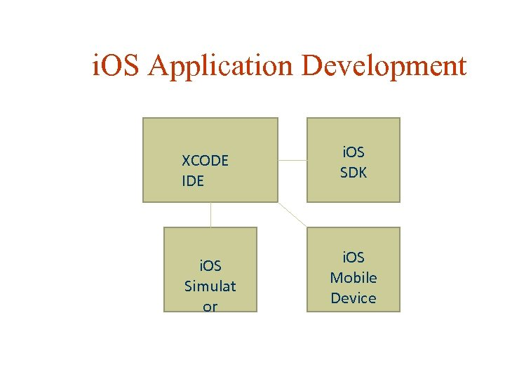 i. OS Application Development XCODE IDE i. OS SDK i. OS Simulat or i.