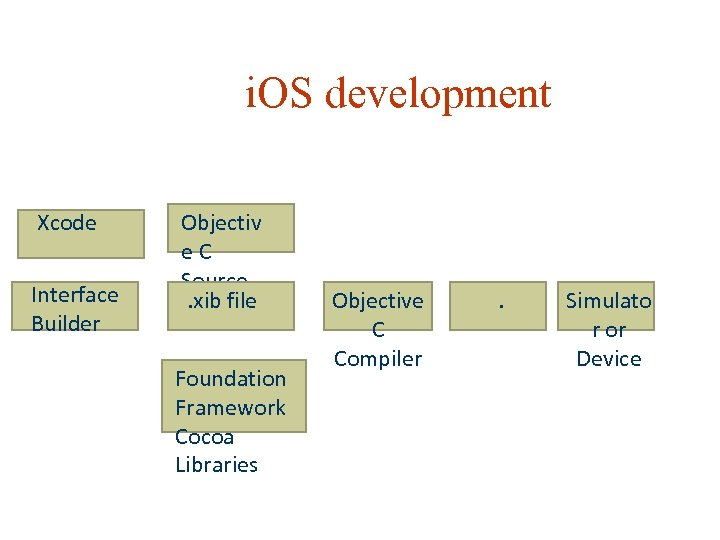 i. OS development Xcode Interface Builder Objectiv e. C Source. xib file Foundation Framework