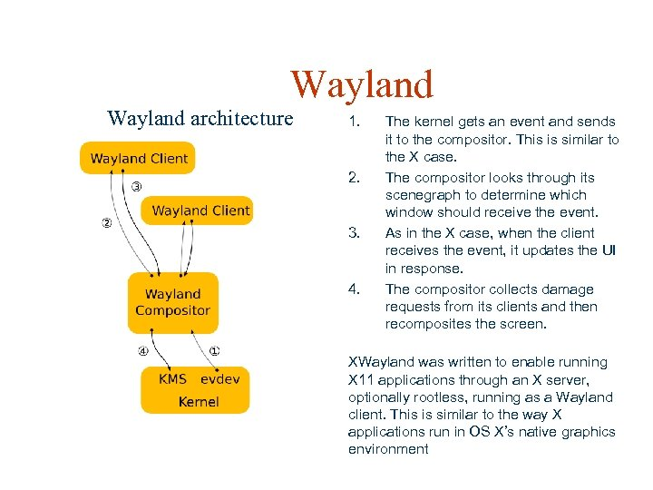 Wayland architecture 1. 2. 3. 4. The kernel gets an event and sends it