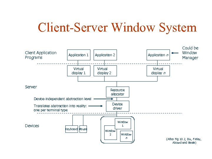 Client-Server Window System Client Application Programs Application 1 Application 2 Application n Virtual display