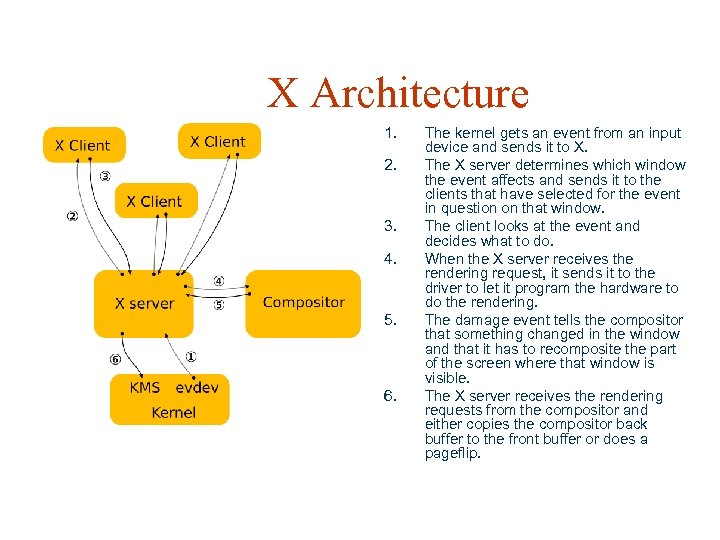 X Architecture 1. 2. 3. 4. 5. 6. The kernel gets an event from