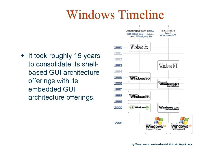 Windows Timeline w It took roughly 15 years to consolidate its shellbased GUI architecture