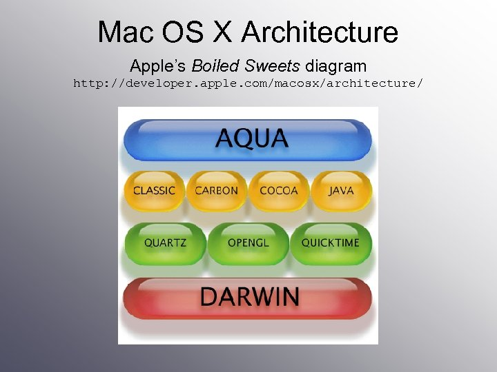 Mac OS X Architecture Apple's Boiled Sweets diagram http: //developer. apple. com/macosx/architecture/
