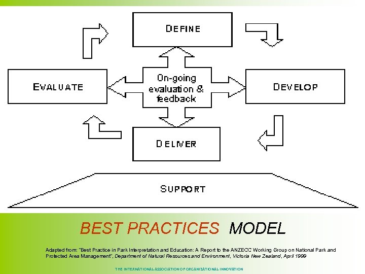 """BEST PRACTICES MODEL Adapted from: """"Best Practice in Park Interpretation and Education: A Report"""