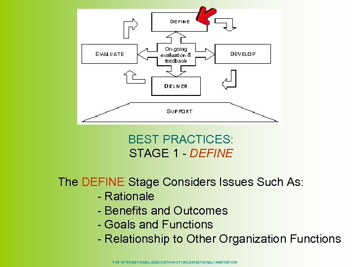 BEST PRACTICES: STAGE 1 - DEFINE The DEFINE Stage Considers Issues Such As: -
