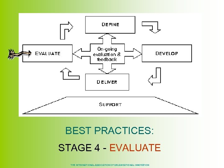 BEST PRACTICES: STAGE 4 - EVALUATE THE INTERNATIONAL ASSOCIATION OF ORGANIZATIONAL INNOVATION