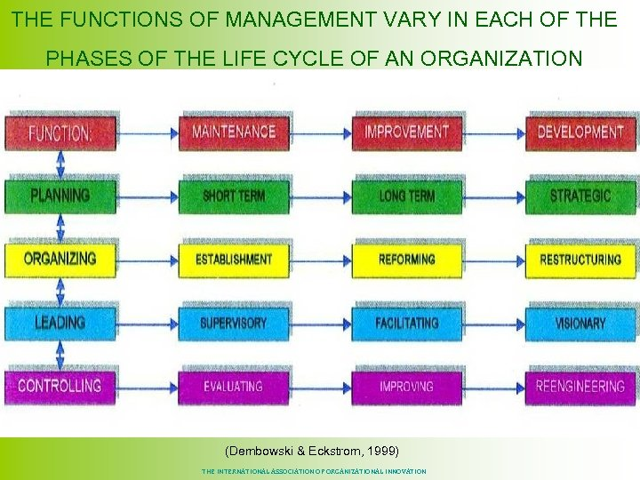THE FUNCTIONS OF MANAGEMENT VARY IN EACH OF THE PHASES OF THE LIFE CYCLE