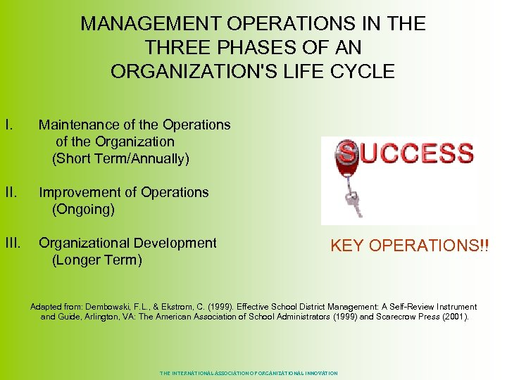 MANAGEMENT OPERATIONS IN THE THREE PHASES OF AN ORGANIZATION'S LIFE CYCLE I. Maintenance of