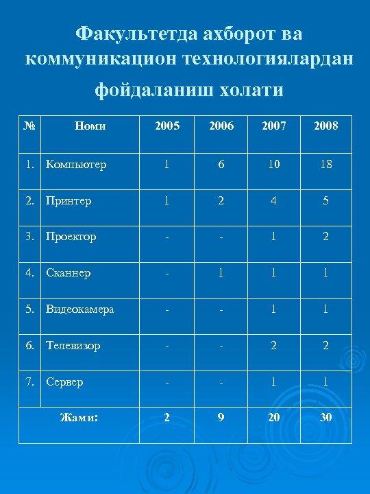Факультетда ахборот ва коммуникацион технологиялардан фойдаланиш холати № Номи 2005 2006 2007 2008 1.
