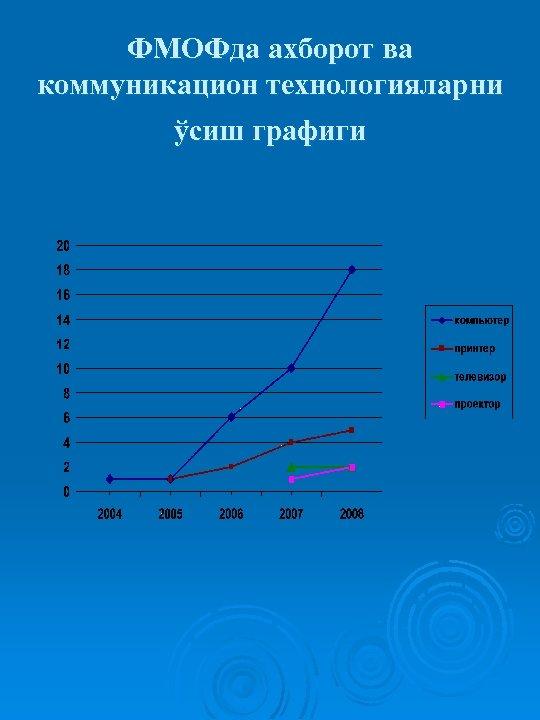 ФМОФда ахборот ва коммуникацион технологияларни ўсиш графиги