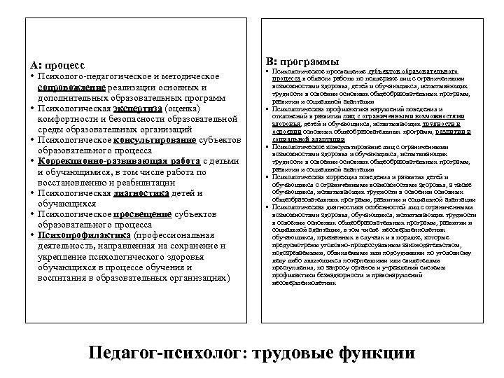А: процесс В: программы • Психолого-педагогическое и методическое сопровождение реализации основных и дополнительных образовательных