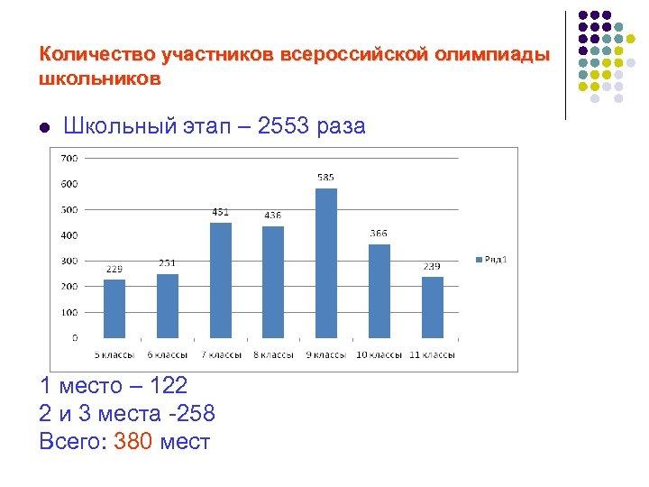 Количество участников всероссийской олимпиады школьников l Школьный этап – 2553 раза 1 место –
