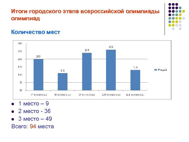 Итоги городского этапа всероссийской олимпиады олимпиад Количество мест 1 место – 9 l 2